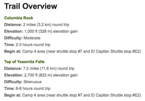 Yosemite Falls trail stats - captured from nps.gov